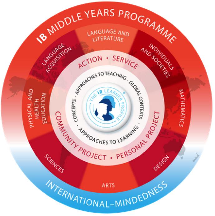 logo du programme MYP